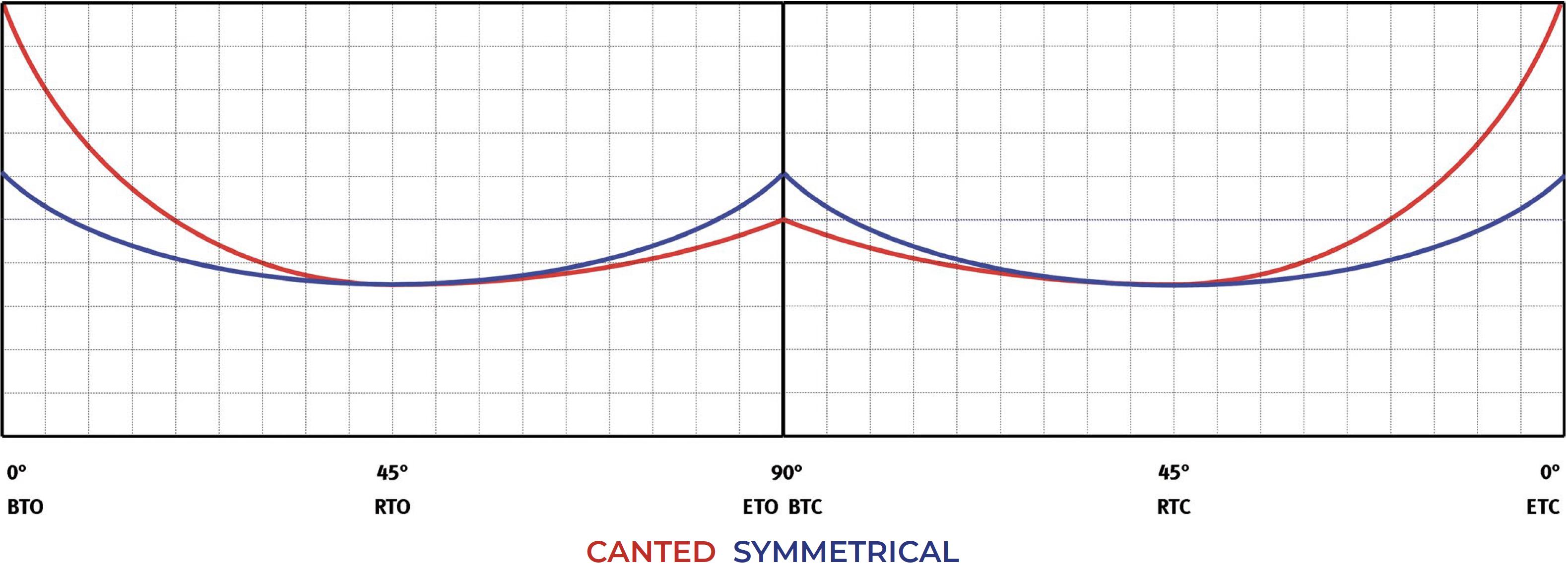 Çift etkili pnömatik aktüatör GD Heavy Duty karbon çeliği - şemalar ve başlangıç momentleri - Çift etki – Moment tablosu (dönme momentleri)