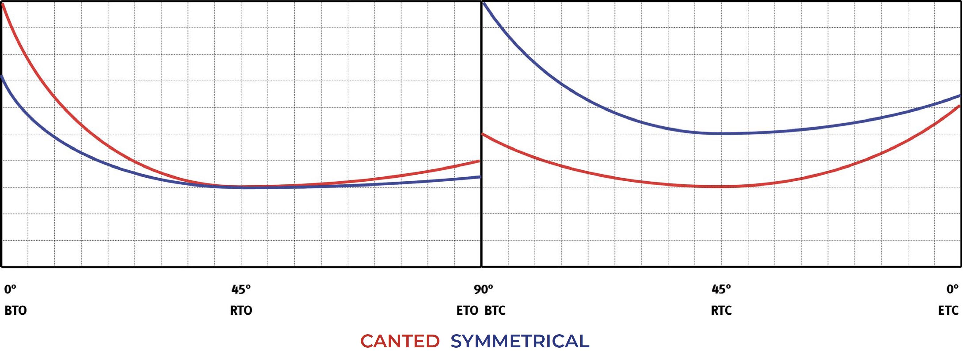 Tek etkili pnömatik aktüatör GS Heavy Duty karbon çeliği - şemalar ve başlangıç momentleri - Tek etki normalde kapalı – Moment tablosu (dönme momentleri)