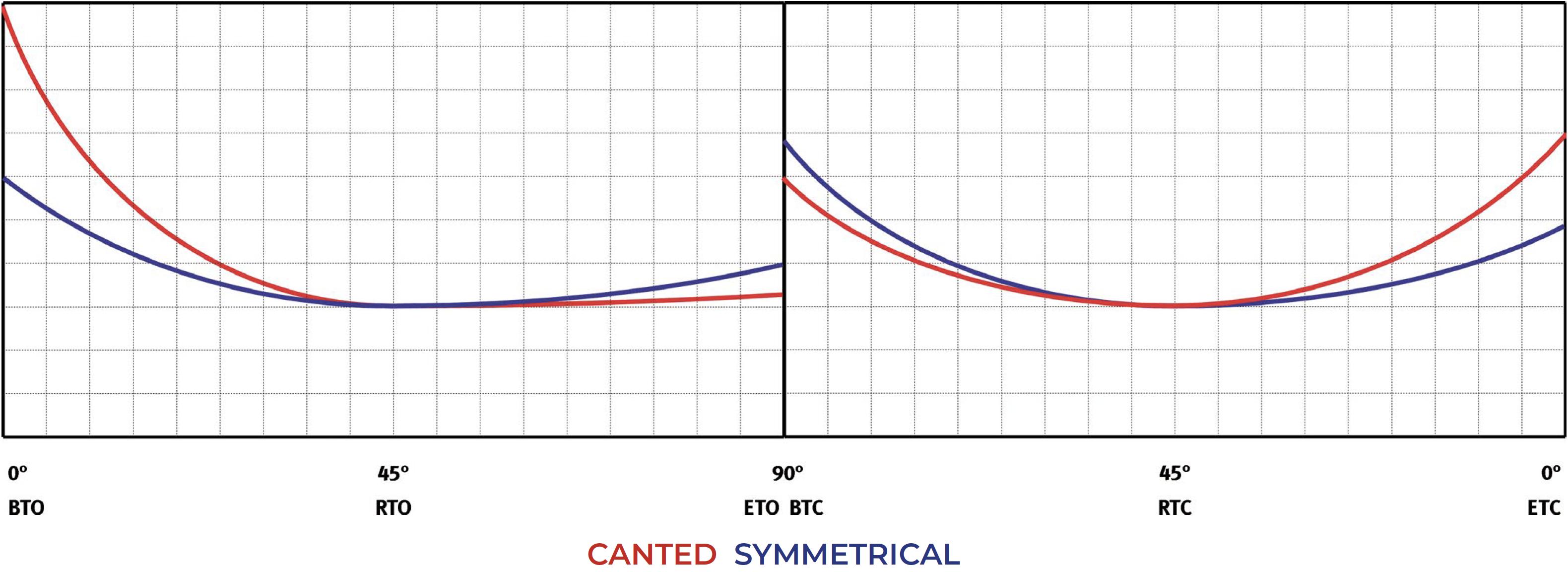 Tek etkili pnömatik aktüatör GS Heavy Duty karbon çeliği - şemalar ve başlangıç momentleri - Tek Etkili Normalde açık - Moment tablosu (Dönme momenti)