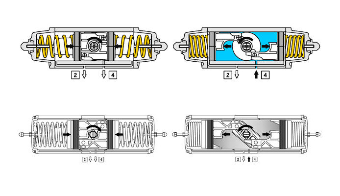 Alüminyum GS tek etkili pnömatik aktüatör - özellikler -
