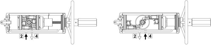 Entegre manuel kontrollü GDV çift etkili pnömatik aktüatör - özellikler - Entegre manüel kumandalı aktüatör çalıştırma şeması