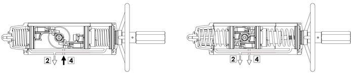 Entegre manuel kontrollü GSV tek etkili pnömatik aktüatör - özellikler - Entegre manüel kumandalı aktüatör çalıştırma şeması